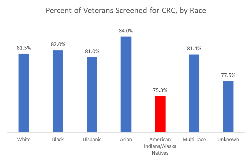 Percent of Veterans Screened for CRC, by Race
