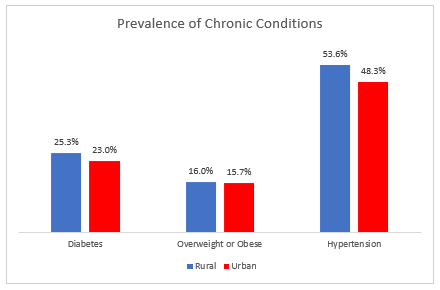 Prevalence of Chronic Conditions