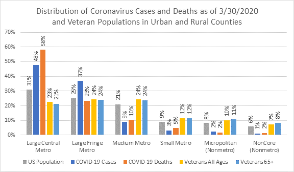 Distribution of Coronavirus Cases and Deaths and Veteran Populations in Urban and Rural Counties