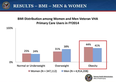 Chronic Health Conditions Among Vulnerable Veterans: Current Research and Action