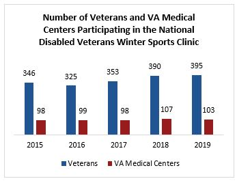Number of Veterans and VA Medical Centers Participating in the National Disabled Veterans Winter Sports Clinic