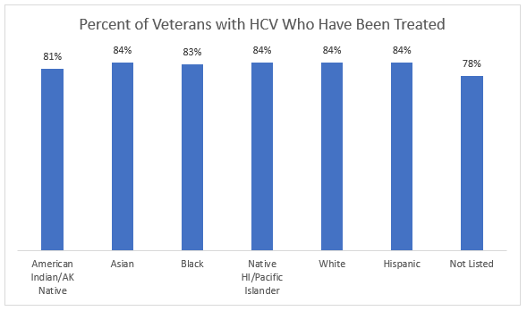 Percent of Veterans with HCV Who Have Been Treated