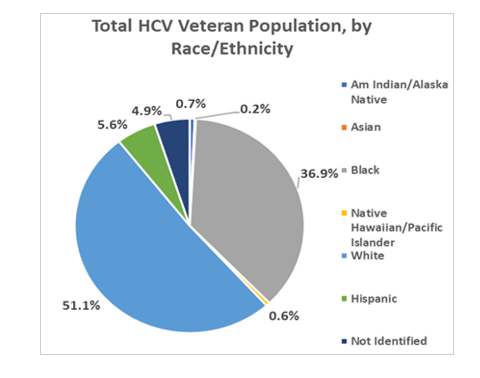 Total HCV Veteran Population, by Race/Ethnicity
