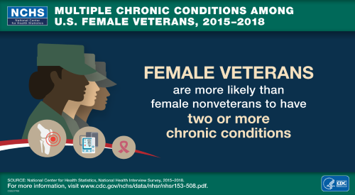 Multiple Chronic Conditions Among Veterans and Nonveterans: Unites States, 2015-2018