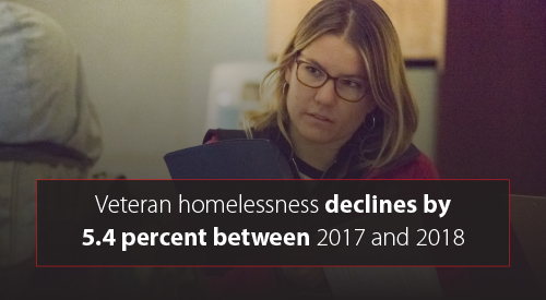 Veteran homelessness declines by 5.4 percent between 2017 and 2018