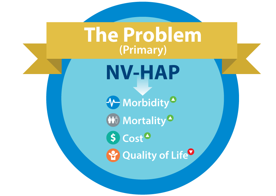 National Organization for NV-HAP Prevention