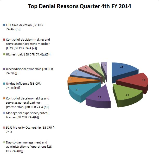Denial Reasons Graph for the current month