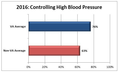 2016 HEDIS Bar Chart for High Blood Pressure Control graph: VA average 76 percent, non-VA average 63 percent