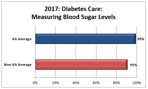 Diabetes Care Measuring Blood Sugar Levels Quality Of Care