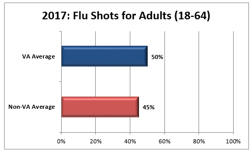 2017 HEDIS Bar Chart for Flu Shots for adults (18 to 64) graph: VA average 50 percent, non-VA average 45 percent