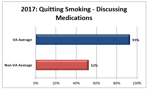 2017 HEDIS Bar Chart for Quitting Smoking – Discussing Medications graph: VA average 93 percent, non-VA average 52 percent