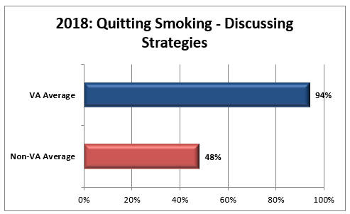2018 HEDIS Bar Chart for Quitting Smoking – Discussing Strategies graph: VA average 94 percent, non-VA average 48 percent