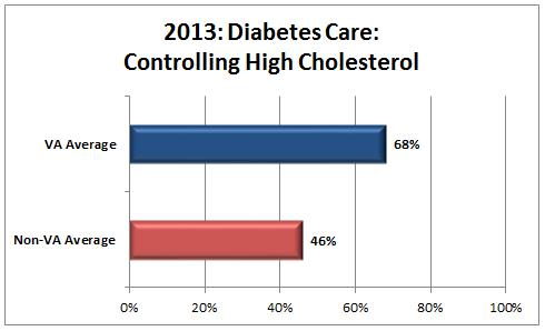 Diabetes Care – Controlling High Cholesterol graph: VA average 68 percent, non-VA average 46 percent