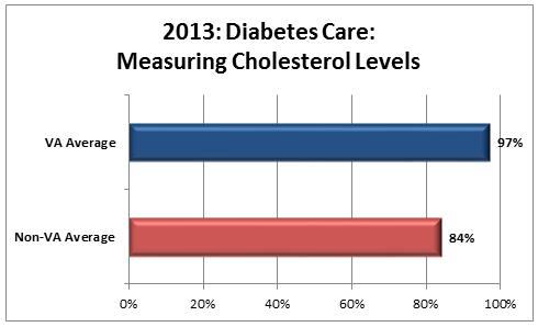 Diabetes Care – Measuring Cholesterol Levels graph: VA average 97 percent, non-VA average 84 percent