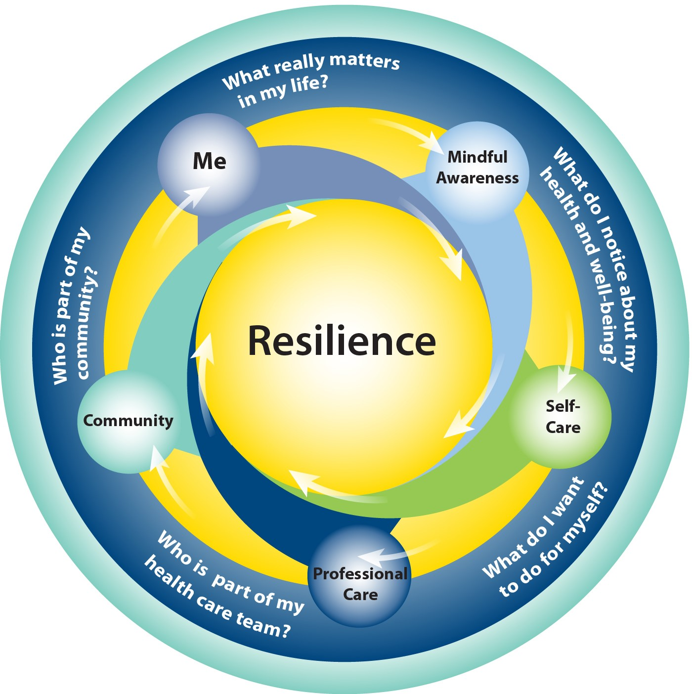 At the center is resilience. The circle consists of me (what really matters in my life?), leading to mindful awareness (what do I notice about my health and well-being), leading to self-care (what do I want to do for myself), leading to professional care (who is part of my health care team) leading to community (who is part of my community?), leading to me, where the cycle repeats.