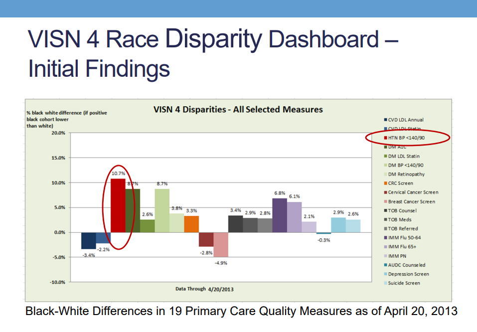 Findings from the VISN 4 Hypertension Racial Disparities Quality Improvement Project