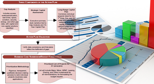 Strategic Capital Investment Plan Flowchart and Graphs