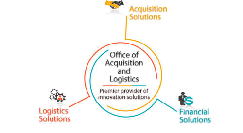 About the Office of Acquisition and Logistics