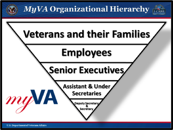 powerpoint of organizational structure of va hospital The best organizational structure for healthcare analytics  why should a hospital's organizational structure have anything to do with the success of the it department's edw because you can't expect or force other departments to use your edw instead, they  veterans the model builds from the lessons learned from the himss.