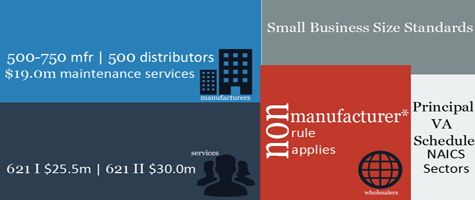 Small business size standards for principal VA Schedule NAICS Sectors: Manufacturers: 500-750mfr | 500 distributors | $19.0m maintenance services; Services 621 I $25.5m | 621 II $30.0m; Wholesalers non-manufacturer rule applies